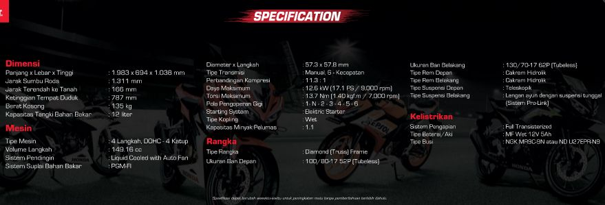 Spesifikasi Honda All New CBR150R