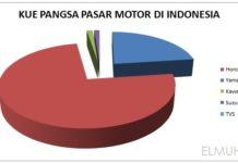 Pangsa pasar motor di Indonesia