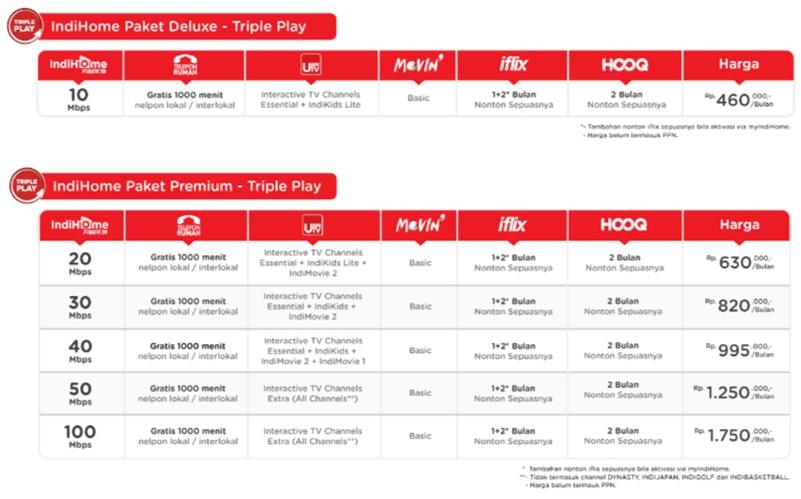 Harga Paket Internet Fiber Indihome Deluxe dan Premium